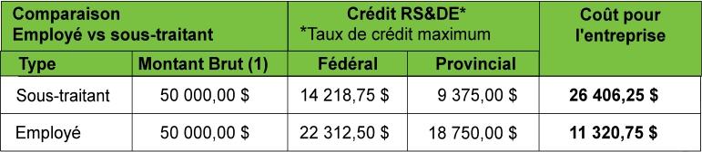 Simulation financière - RS&DE