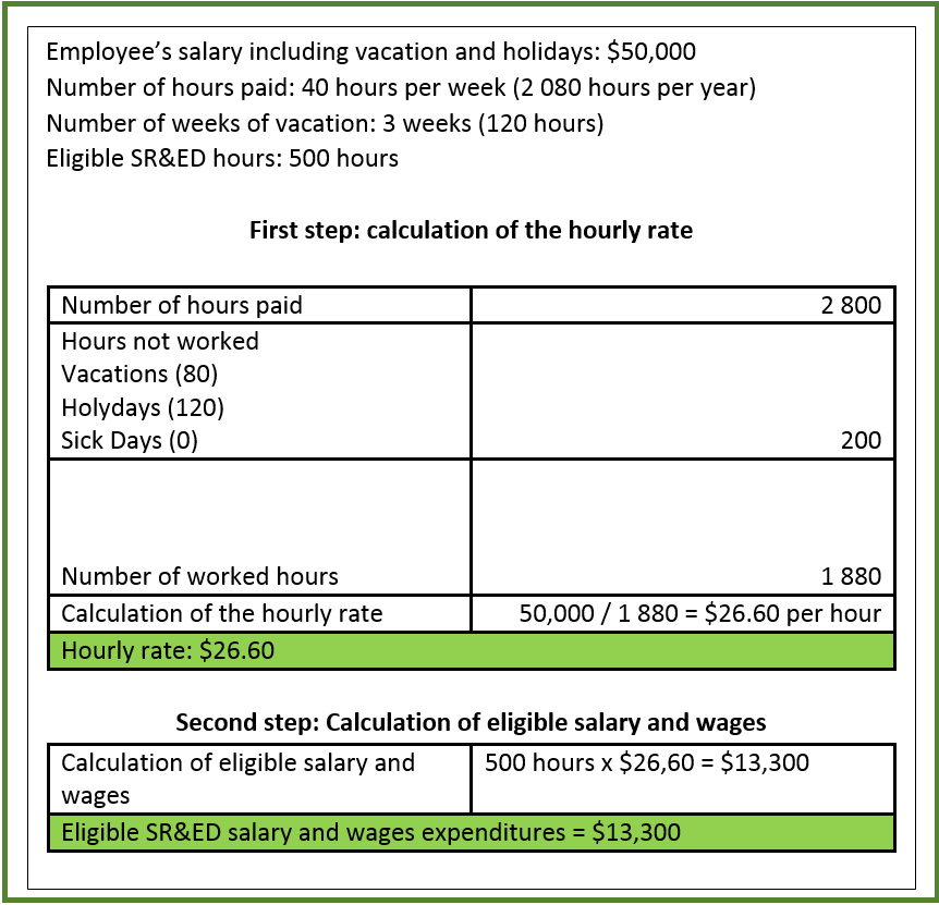 Calculating Qualifies SRED Salary and Wages