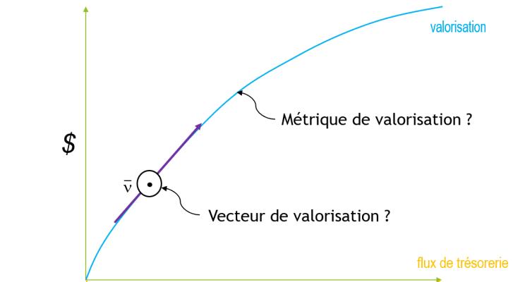 vecteur de valorisation - dgc